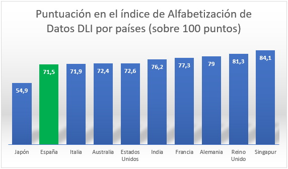 Big data DLI países