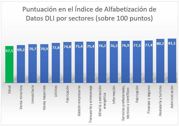 Big data DLI sectores